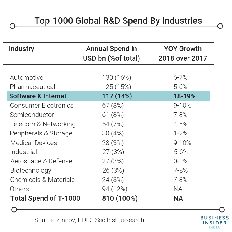 Software and Internet companies have stepped up R&D spending more