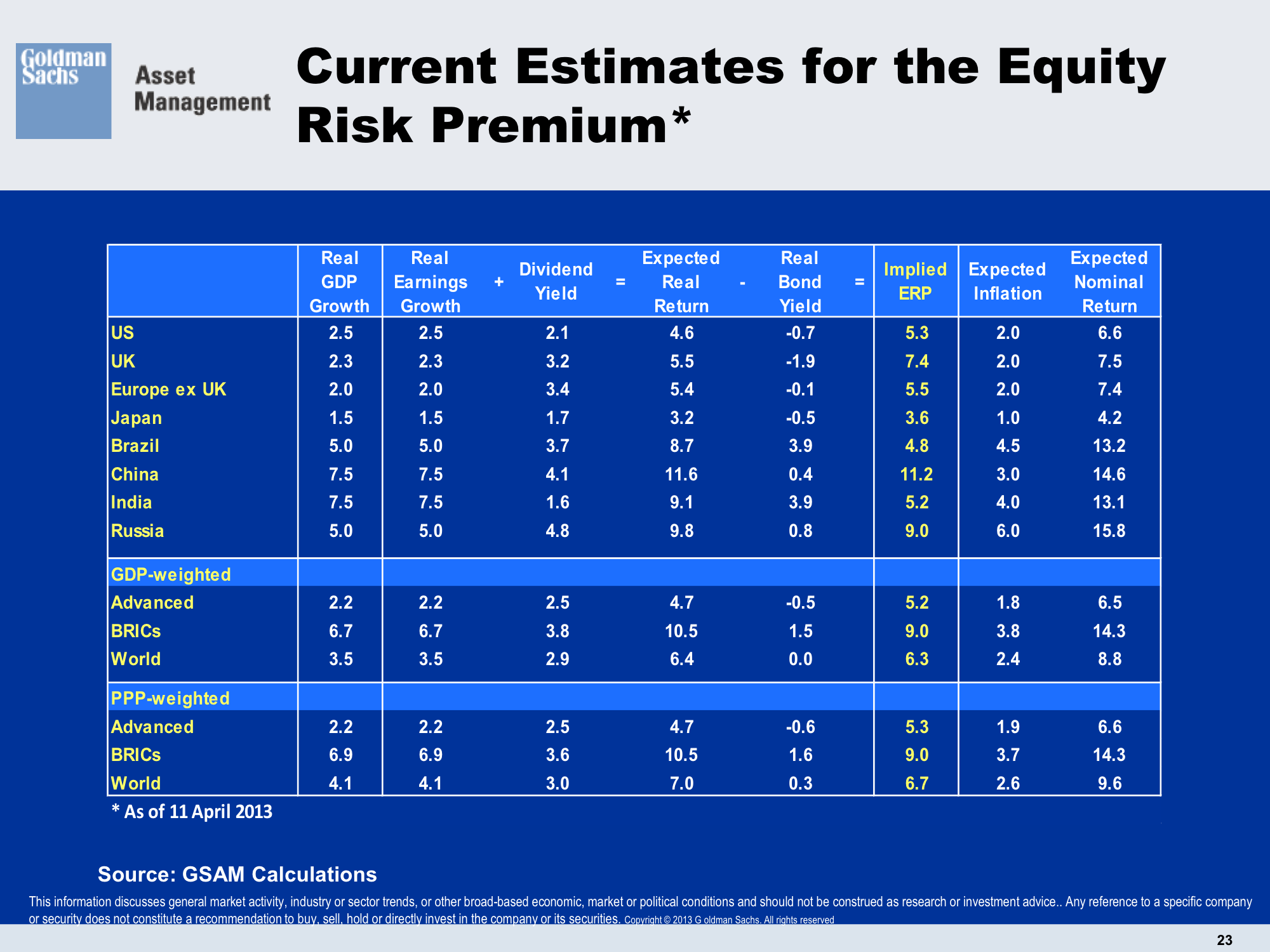"""equity risk premium Some interesting papers on the erp: market risk premium used in 56 countries in 2011: a survey with 6,014 answers interesting not least because it is a survey of required equity risk premiums (or market risk premiums) rather than expected the rates are higher than i use, although this is also useful information when attempting to perform a """"benchmark"""" valuation."""