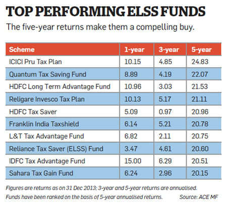 What is the best investment option for long term savings in india