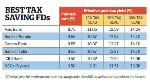 Income tax on stock options in india