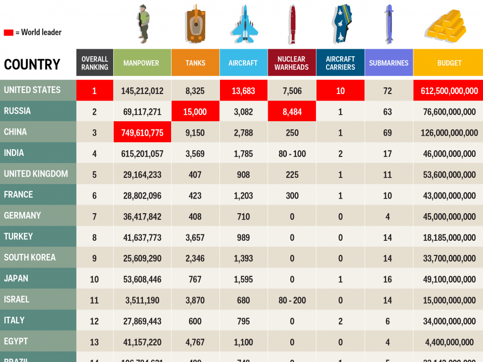The Most Powerful Militaries In The World Business Insider India - 6 most powerful countries world