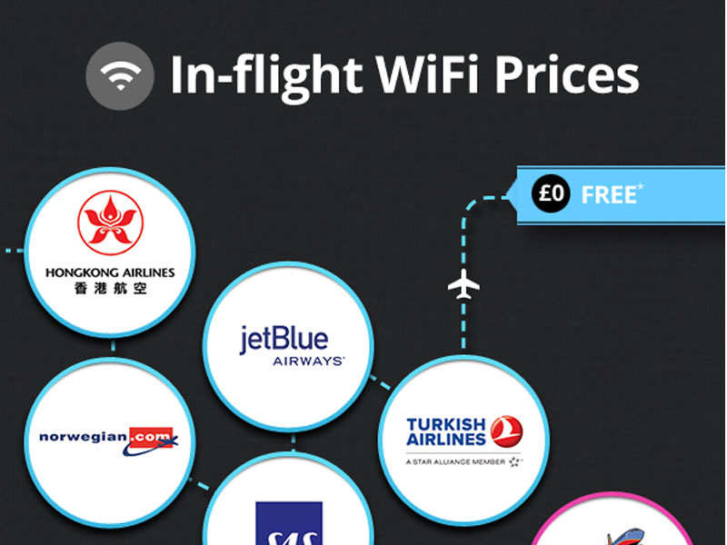 In Flight Wi Fi Prices On Airlines Around The World