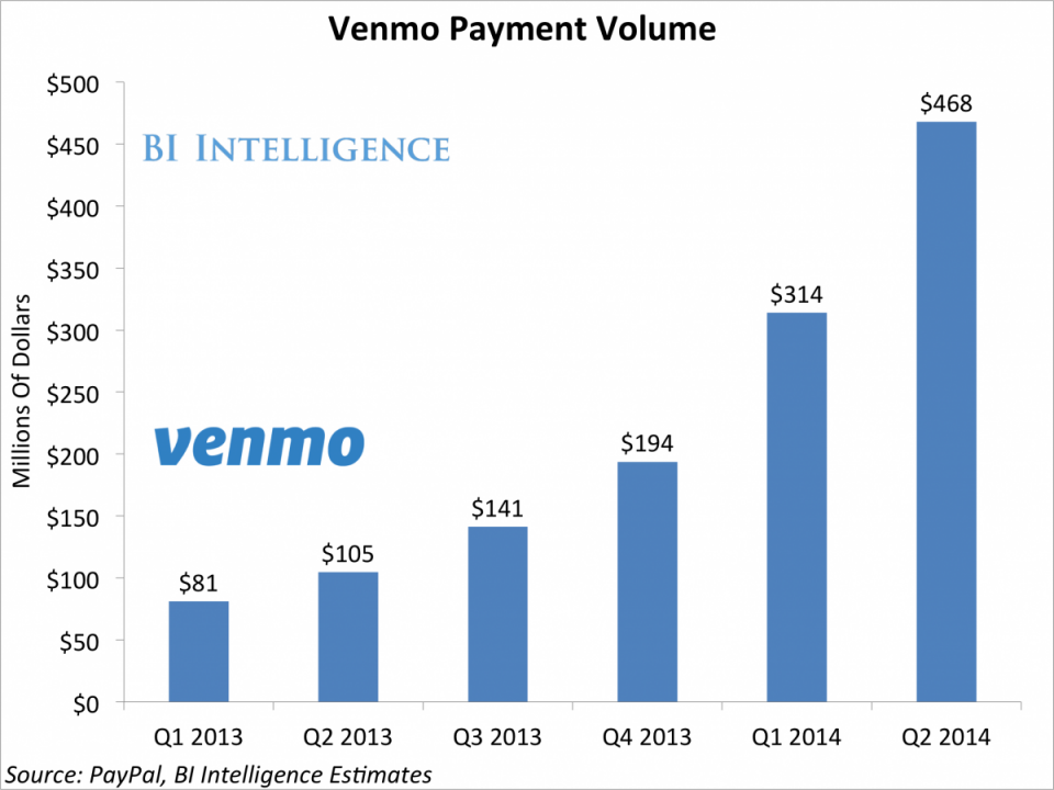 There S A Massive Opportunity In Peer To Peer Payments