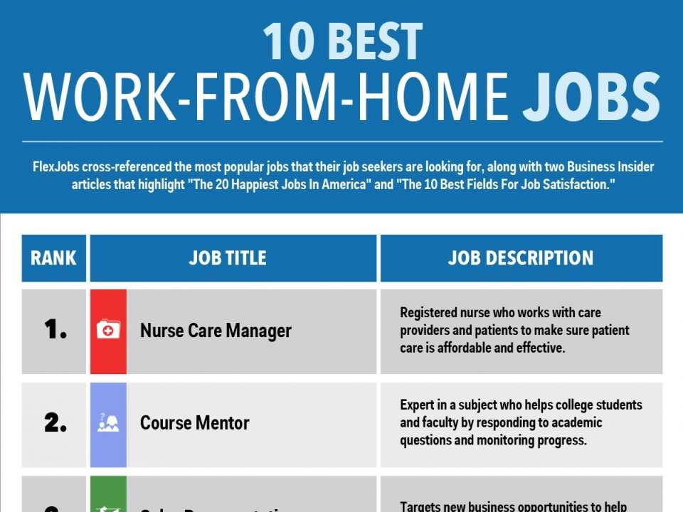 work from home penrith