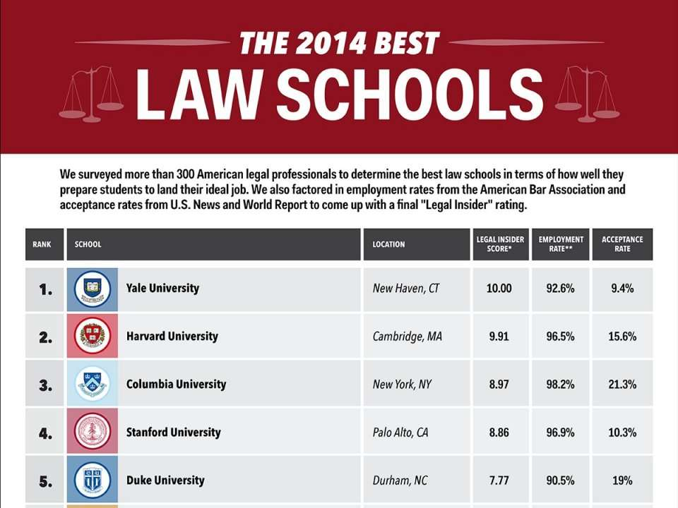 Law School Ranking >> Business Insider S Law School Ranking 2014 Business