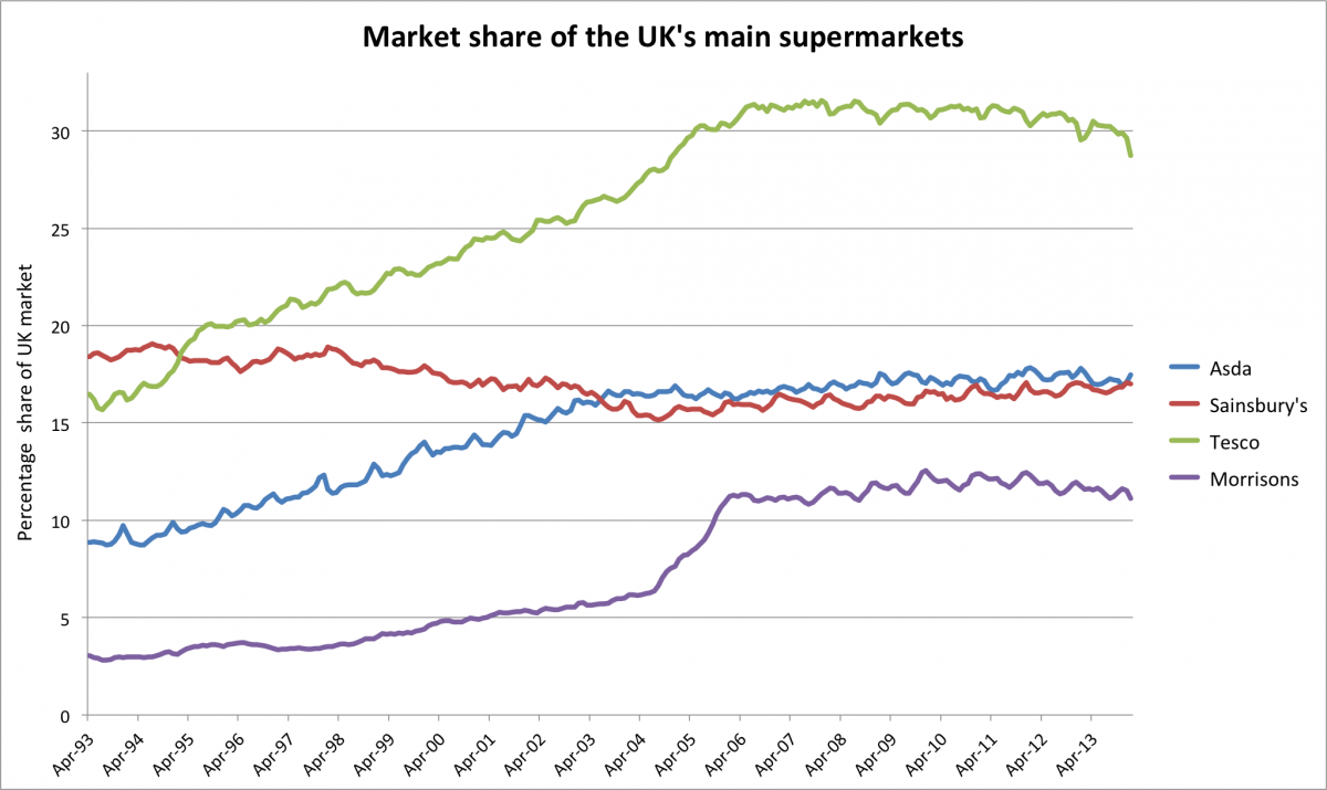 tesco vs sainsbury financial performance Tesco has reported its first year of sales growth in the uk since 2010, but good news for its vast domestic chain has been overshadowed by the stormy outlook for future trading as the weakness of.