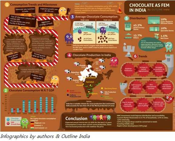 chocolate consumption pattern in india India is poised to become the third-largest consumption economy by 2025 but behind the growth headlines is an important story of shifting consumer behaviors and spending patterns the new indian: the many facets of a changing consumer.