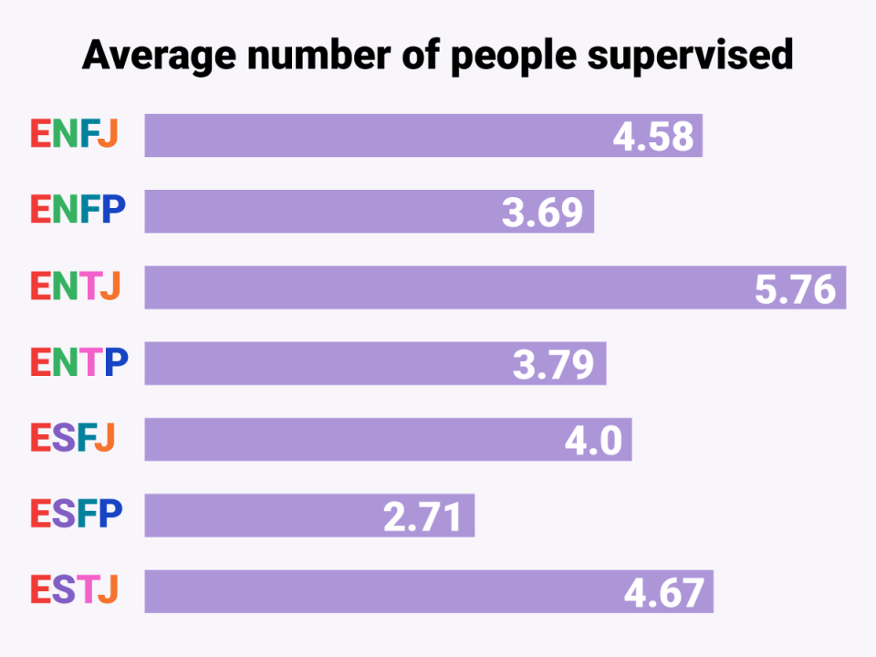 Bosses With This Personality Type Tend To Manage The Most People