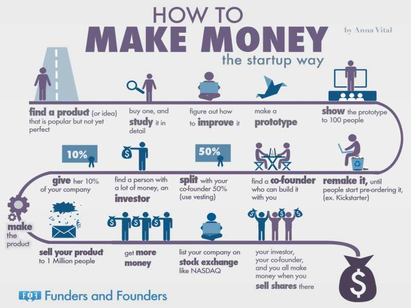 This is how startups make money