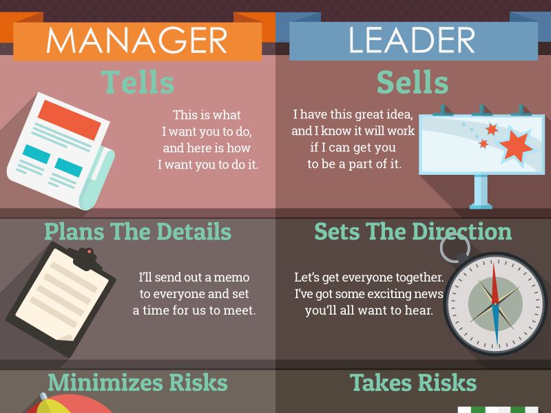 manager and leader essay Management and leadership essay 1494 words - 6 pages management and leadership leadership is the process by which a person influences others to accomplish a goal, and directs an organization in a manner that makes it more unified and logical.