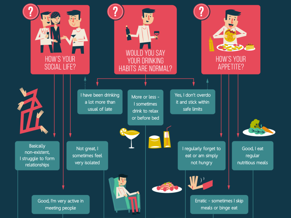 Use This Flowchart To Figure Out How Stressed You Really Are