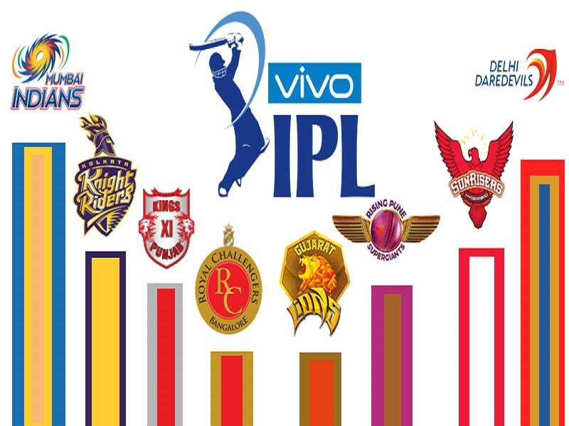 Mobile handset makers to pay Sony around 20% of IPL ad