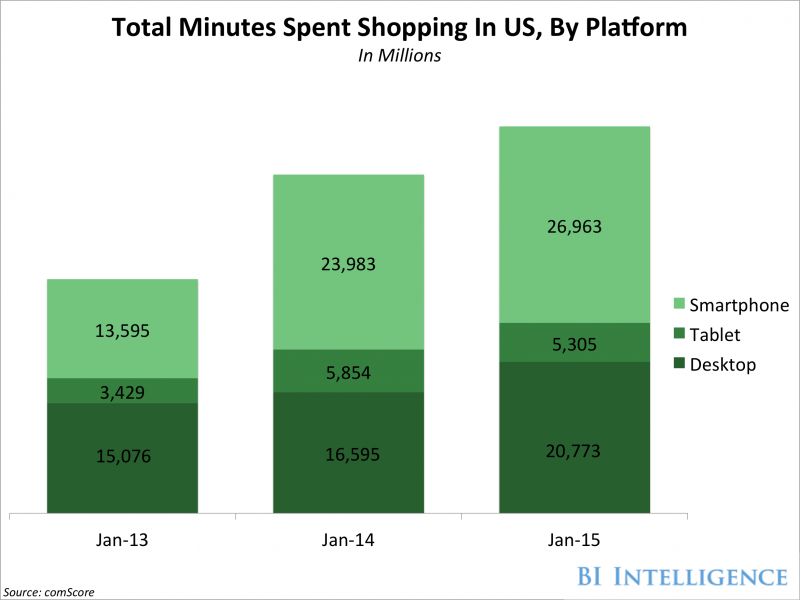 Five must-know retail trends in  mobile and social marketing - Businessinsider India