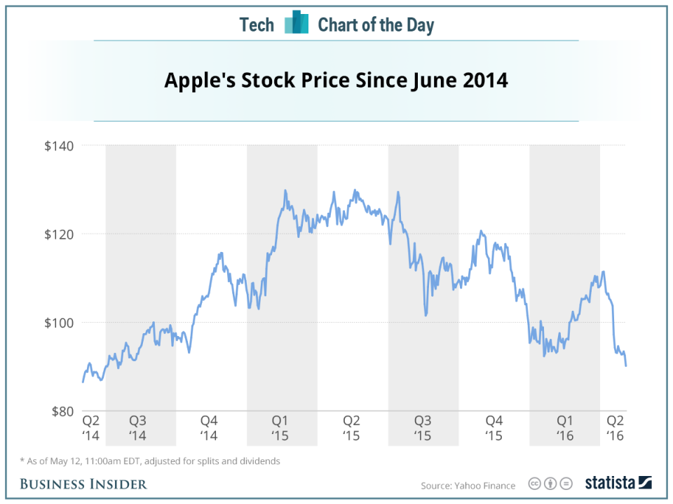 Apple Stock Has Now Erased All Its Gains From The Last Two