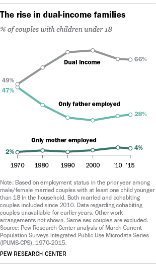 the dual earner family From 2000 to 2013, family income rose among dual-earner couples primarily due to an increase in these wives' earnings but declined among sole-earner married-couple families and among single women (including those with cohabiting partners, same sex spouses, or living with other family members), contributing to increased income inequality.