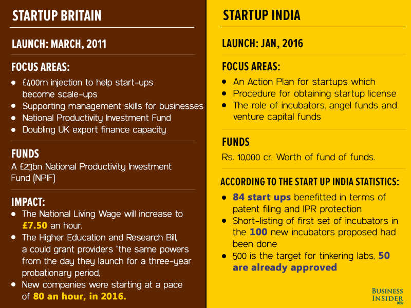 What India can take away from UK's startup-friendly policies