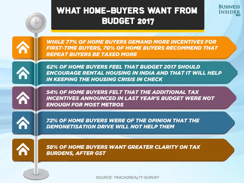 This is what first time home buyers want from Budget 2017 | Business
