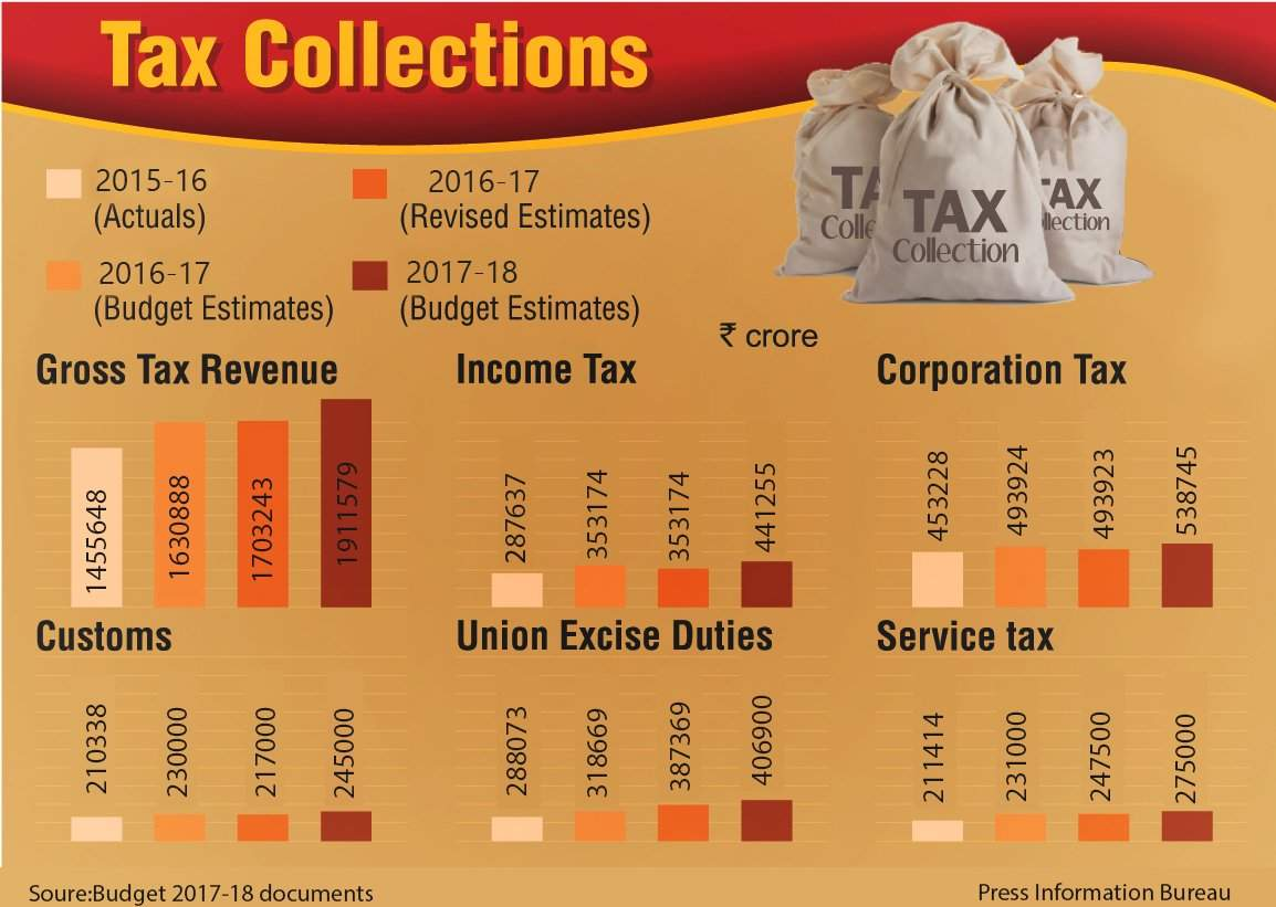 Tax on forex profits in india