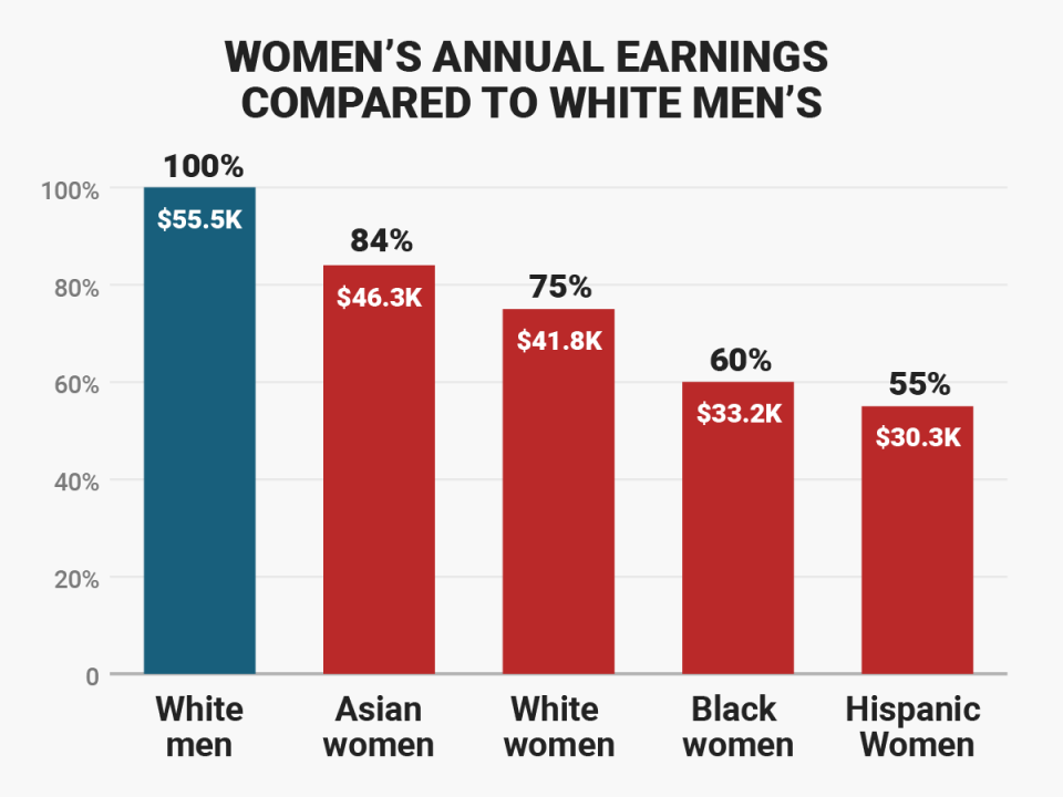5 Charts Show How Much More Men Make Than Women Business
