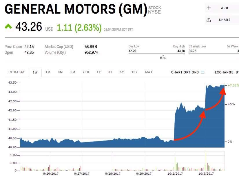 General motors hits its highest price ever after going all for General motors pricing strategy