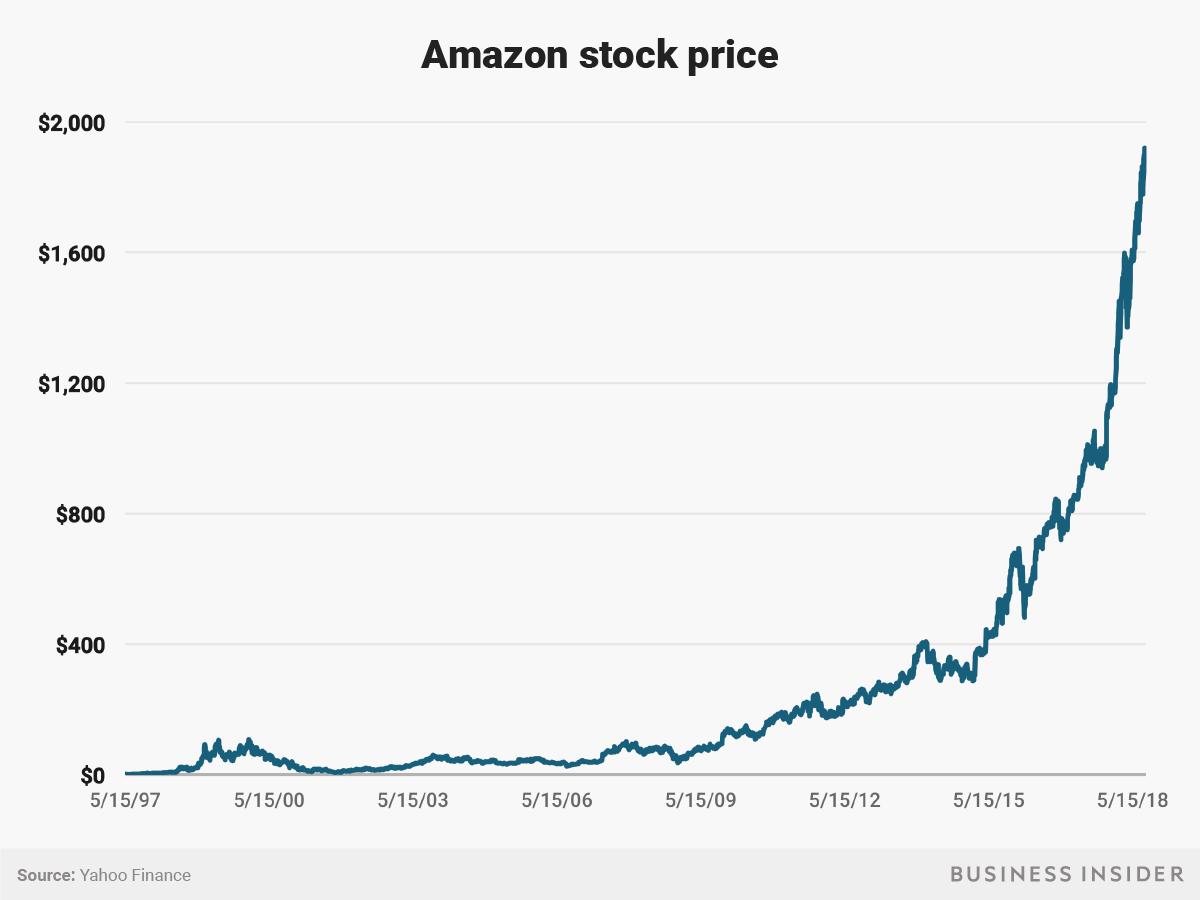 Amazon stock gain since ipo