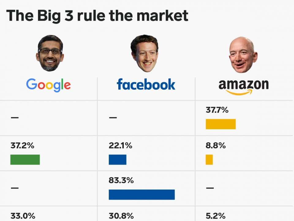 This chart shows just how much Facebook, Google and Amazon dominate the digital economy - Business Insider India