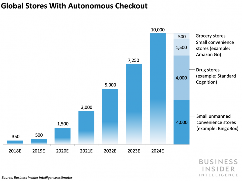 IN-STORE CHECKOUT REVOLUTION: How payment companies can take
