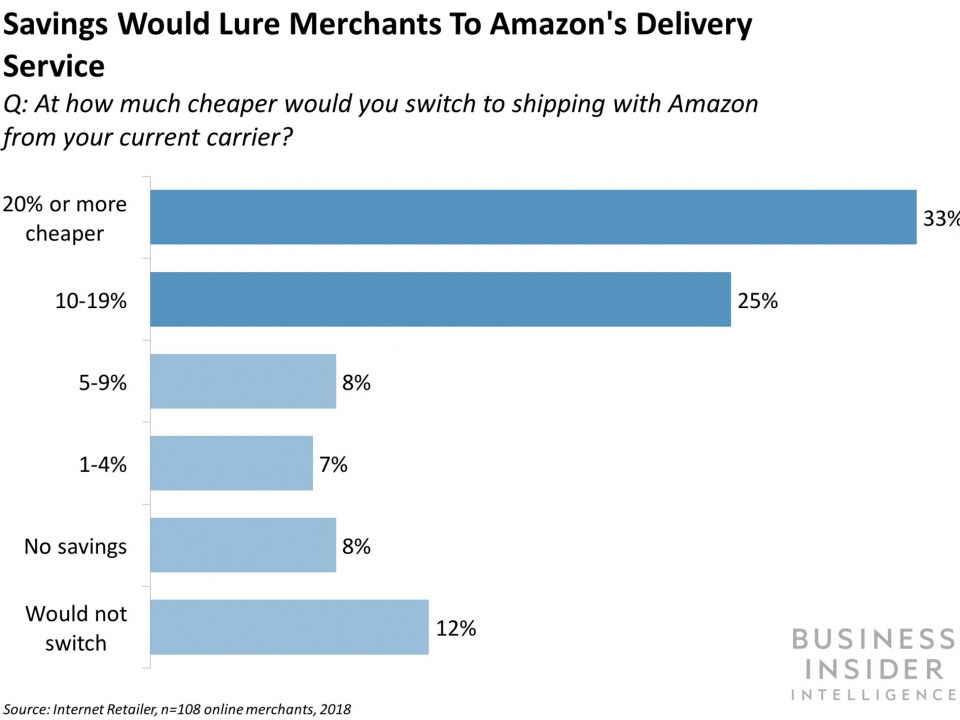 heres-how-amazon-could-dethrone-ups-and-
