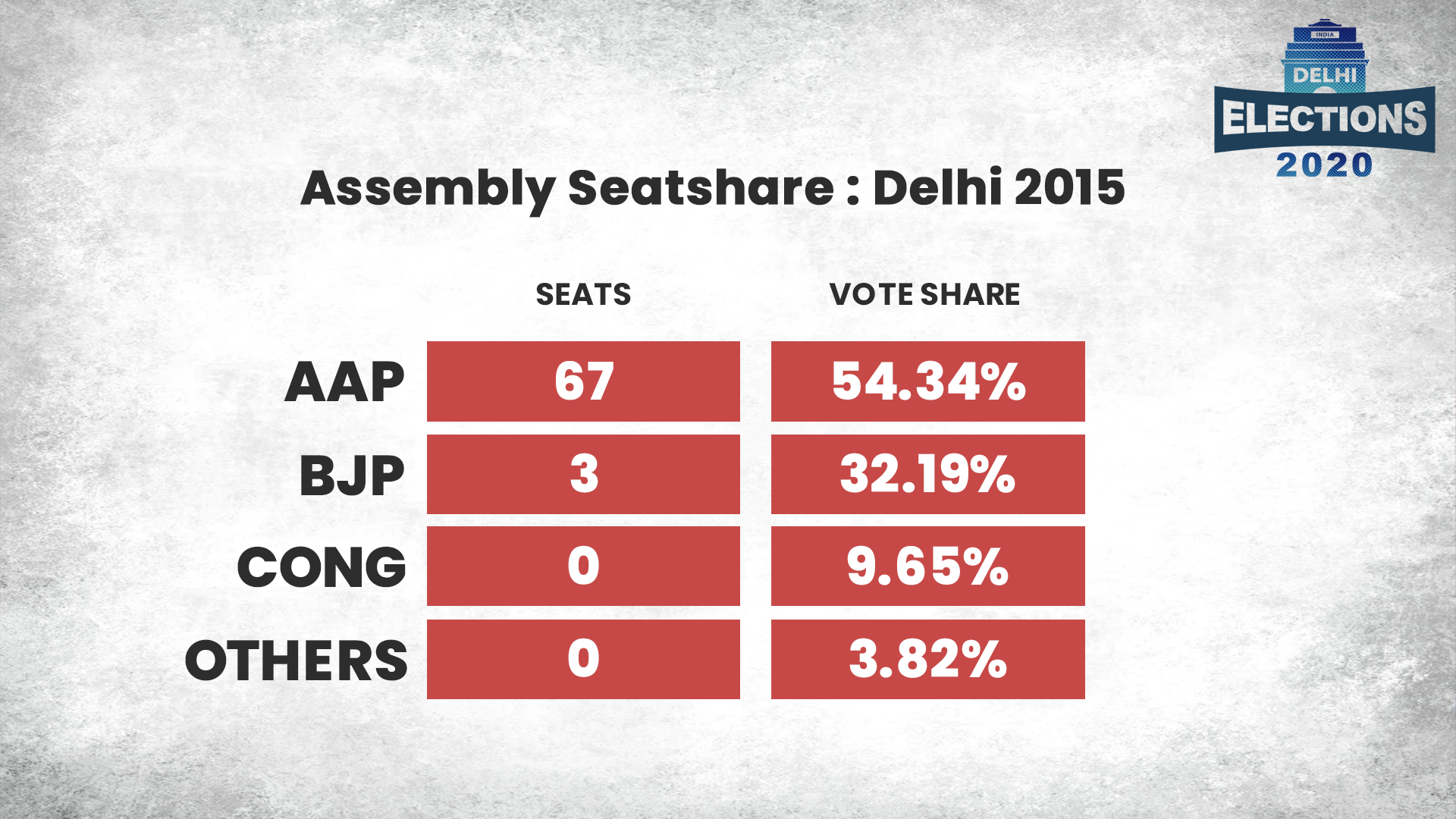 Delhi Election Result 2020 Ec Confirms Aap S Victory In 62 Seats