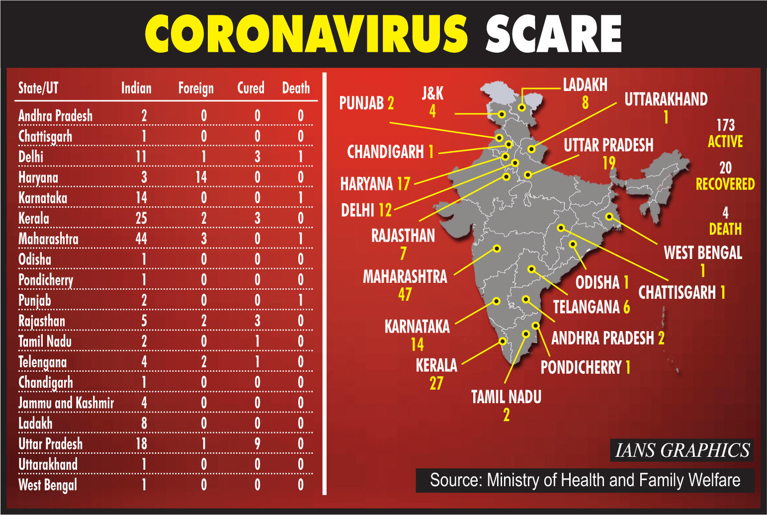 A look at Indian government response to coronavirus, so far, shows some  quick reactions but not enough foresight