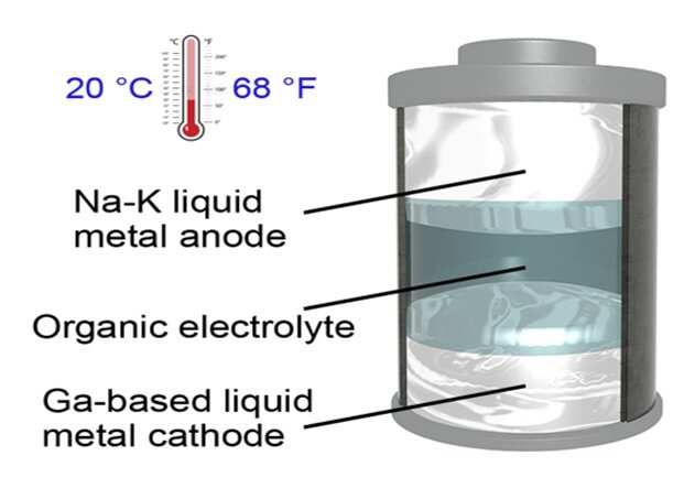 Nowa, płynna bateria, jest wydajniejsza od litowo-jonowej