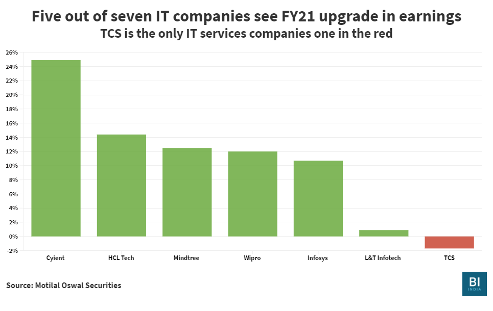 Why Tcs Infosys Wipro And Hcl Tech Can Expect Better Earnings This Year Here S What S Working For Each One Of Them Business Insider India