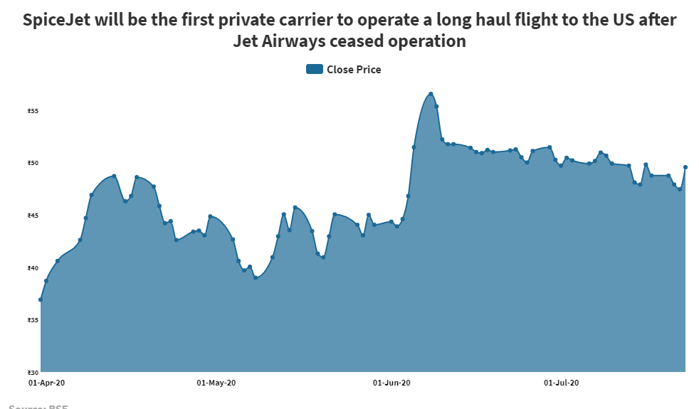 Aside From Air India Spicejet Is The Only Other Carrier Allowed To Operate Flights To And From Us Business Insider India