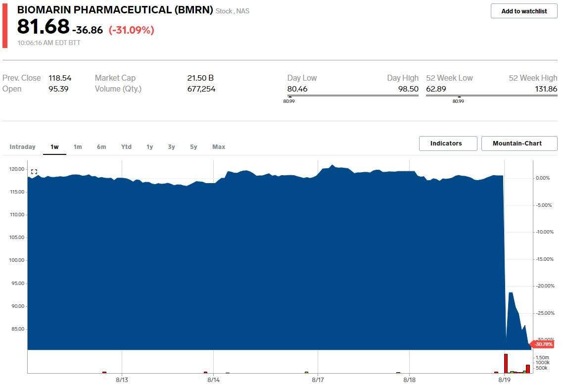2 biotech stocks plummet more than 25% after the FDA ...