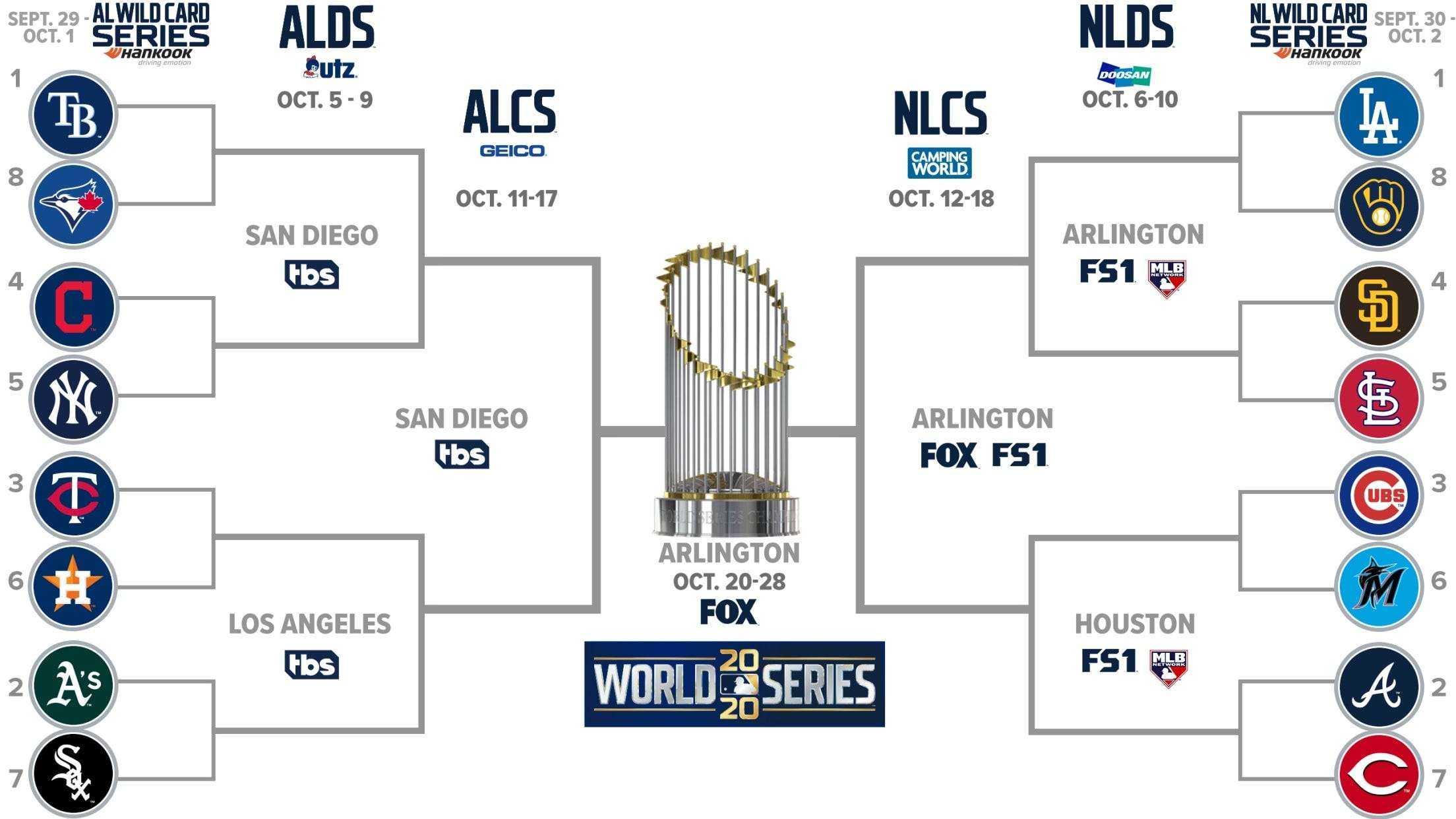 The 2020 Mlb Playoff Bracket Is Set Here S How The Postseason Will Work In The Most Unique Season In Baseball History Business Insider India