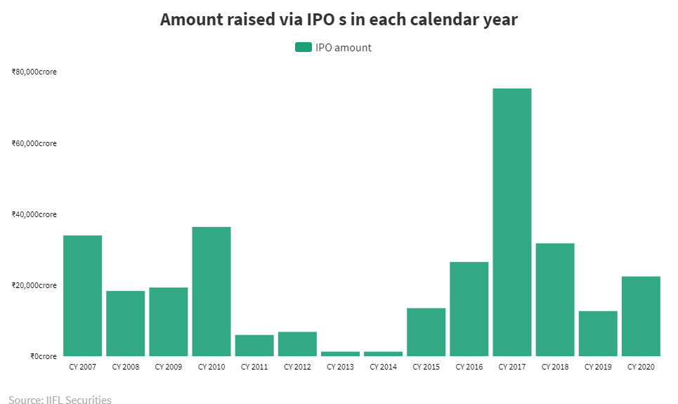 2022 Ipo Calendar.Check The List Of Upcoming New Ipos In India In 2020 Or Early 2021