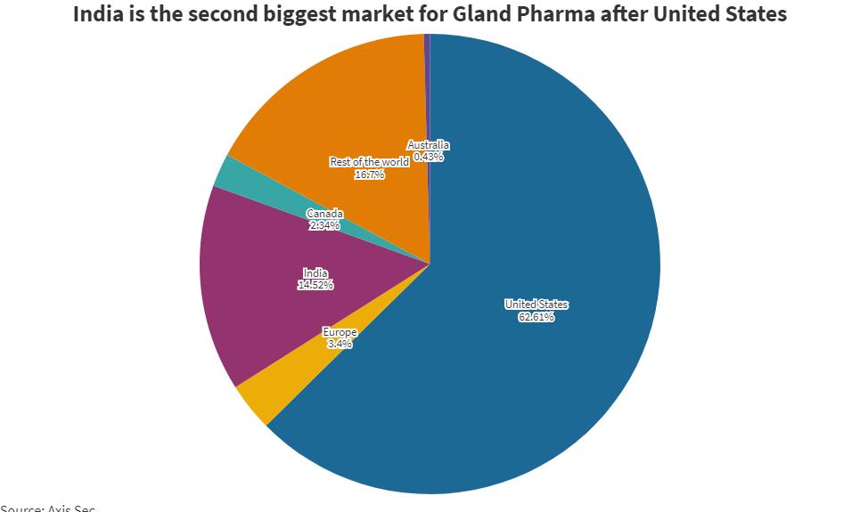 L'introduction en bourse de Gland Pharma, propriété de Fosun en Chine, s'ouvre aujourd'hui - Voici tout ce que vous devez savoir sur la plus grande offre publique pharmaceutique en Inde