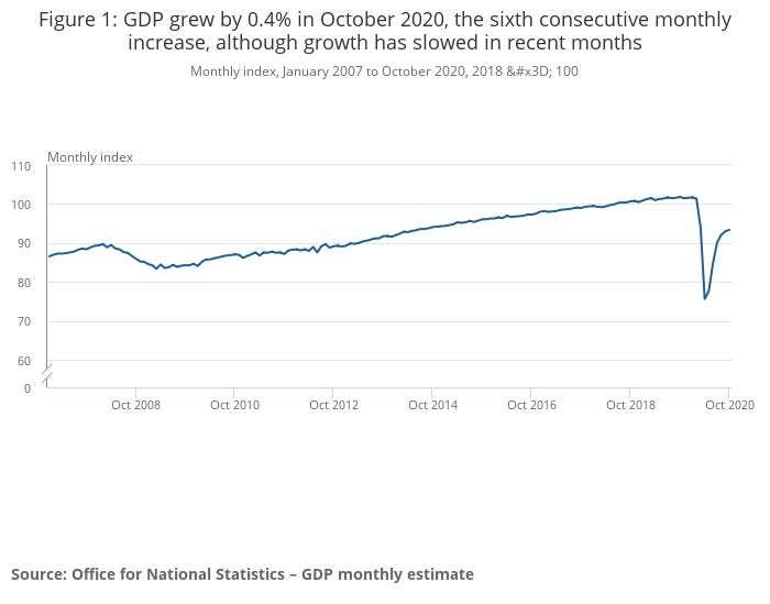 The UK economy almost ground to a halt in October as the second wave of coronavirus hit the hospitality sector