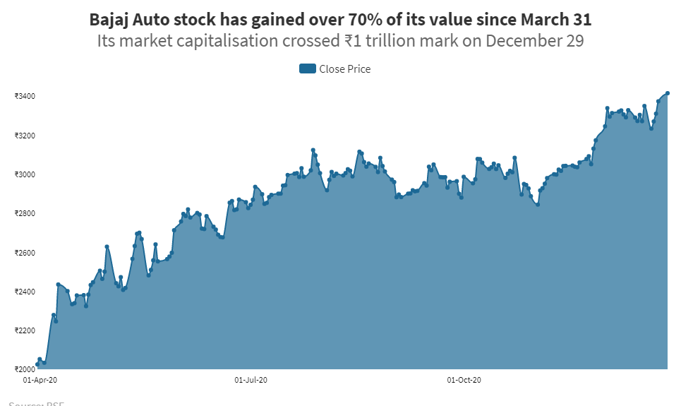 Bajaj Auto has gone from $7 billion to $13 billion in market value — and is now hoping for export sops