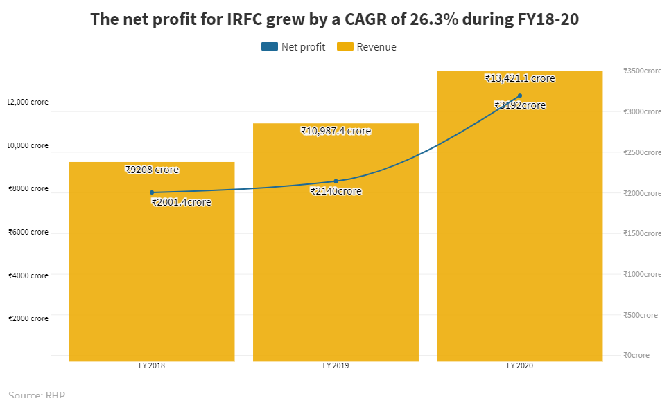 The ₹4,600 crore IPO from IRFC is 'attractive,' and the best thing about the borrowing arm for Indian Railways is the assured margin