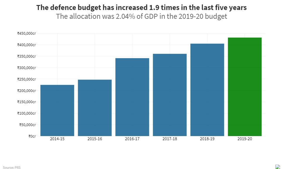India's Prime Minister Narendra Modi may just have signalled a big allocation for defence equipment manufacturing, 3 days before the budget