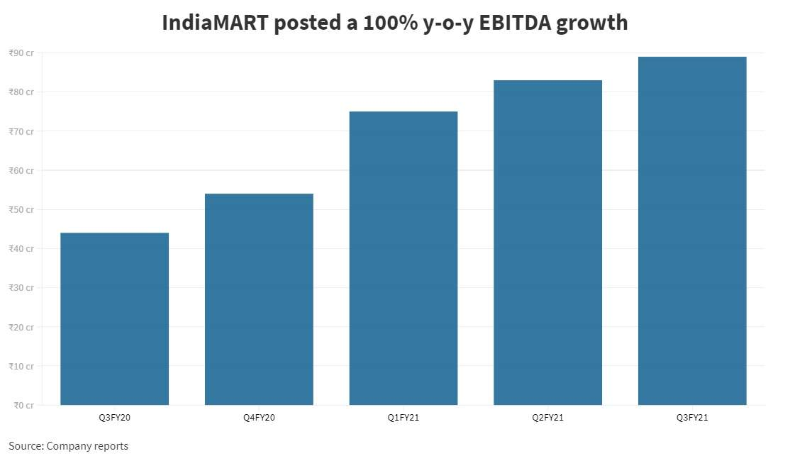 IndiaMart employees hit gold— founder reveals that 15% of the multi-bagger stock is with 600 people who are, or have been, part of the team