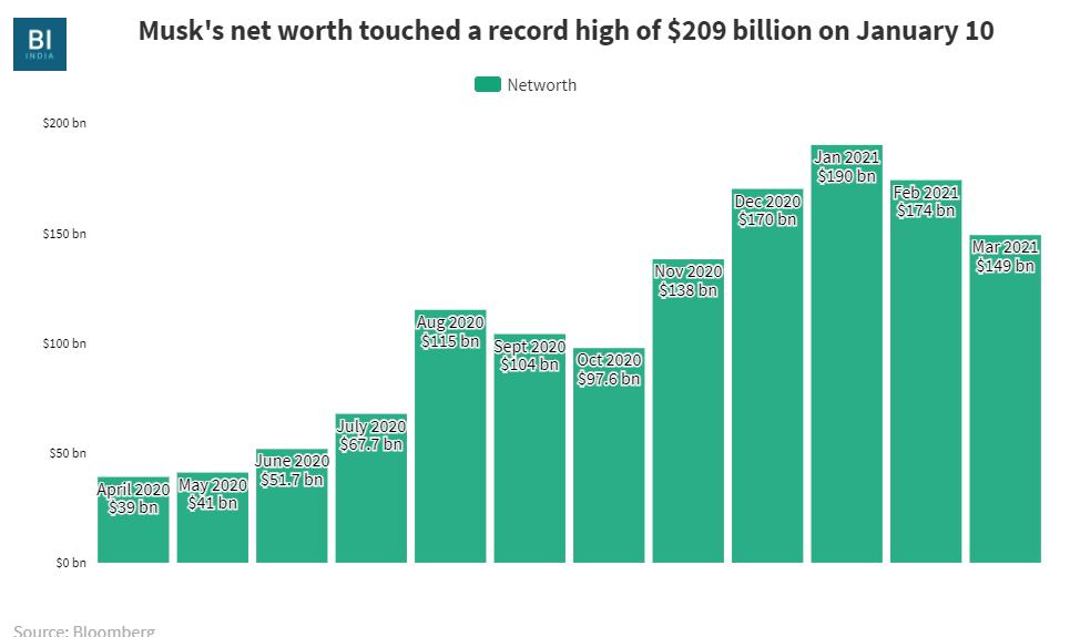 टेस्ला की मार्केट कैप 35% गिरने के कारण एलोन मस्क की संपत्ति केवल दो महीनों में $ 60 बिलियन हो गई है
