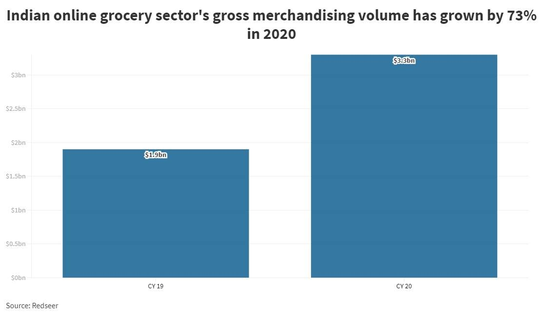 Tata's tryst with e-grocery starts with a billion dollar acquisition of BigBasket – here's why it could be a sweet deal for both