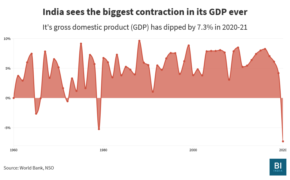 India's GDP has contracted five times since 1947, but never as bad as 7.3%
