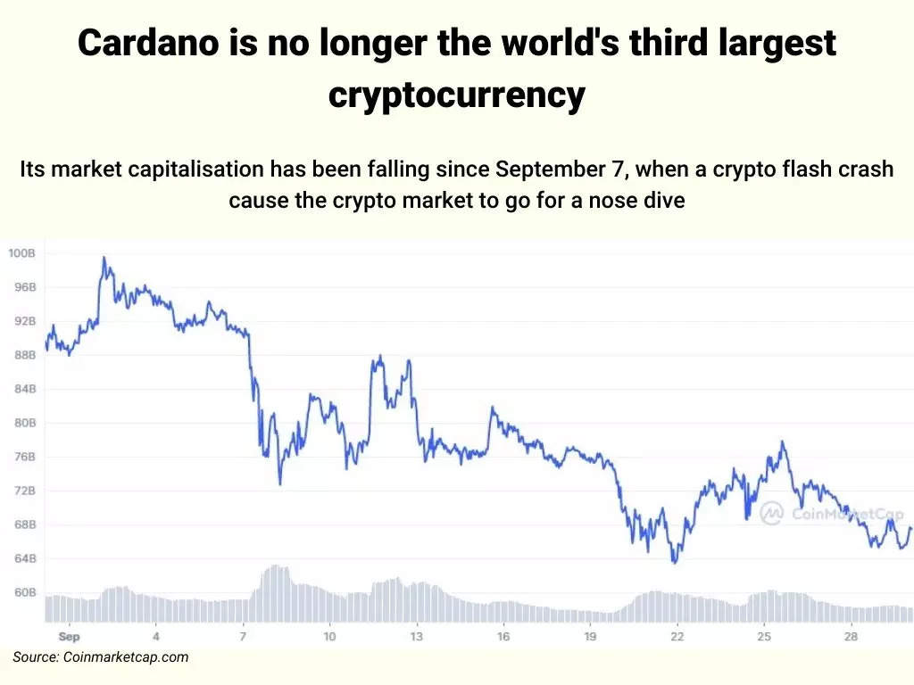 Cardano is no longer the world's third largest cryptocurrency