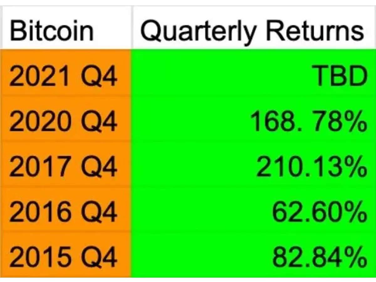 Bitcoin, en değerli şirketler listesinde daha yüksek bir piyasa değeriyle Facebook'u geride bıraktı