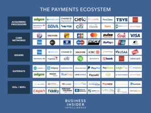 The Payment Industry Ecosystem: The trend towards digital