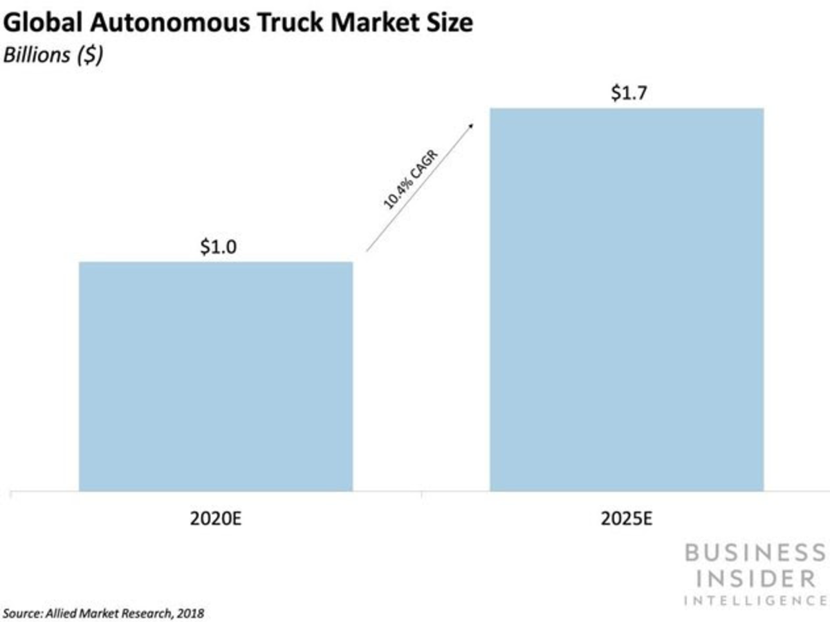 Proposed truck driving hours regulation comes as investments in autonomous trucking tech escalate