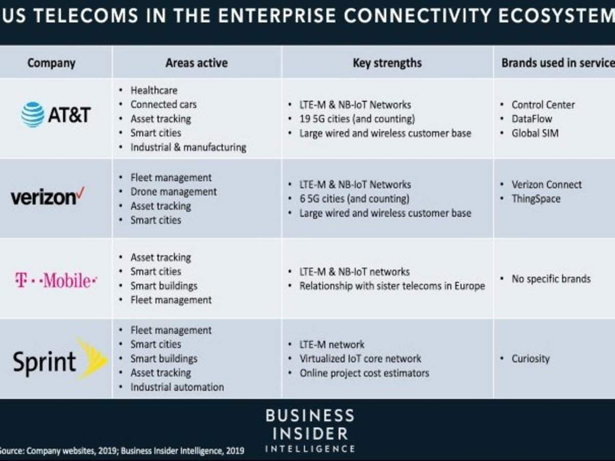 THE CONNECTIVITY B2B ECOSYSTEM: How 5G and next-gen networks are transforming the role telecoms play in enter